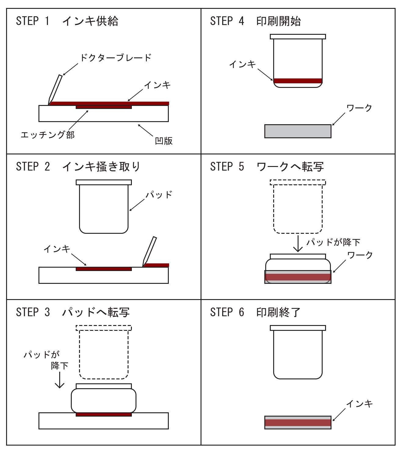 内面印刷へのパッド印刷 印刷方法イメージ3段2列.jpg