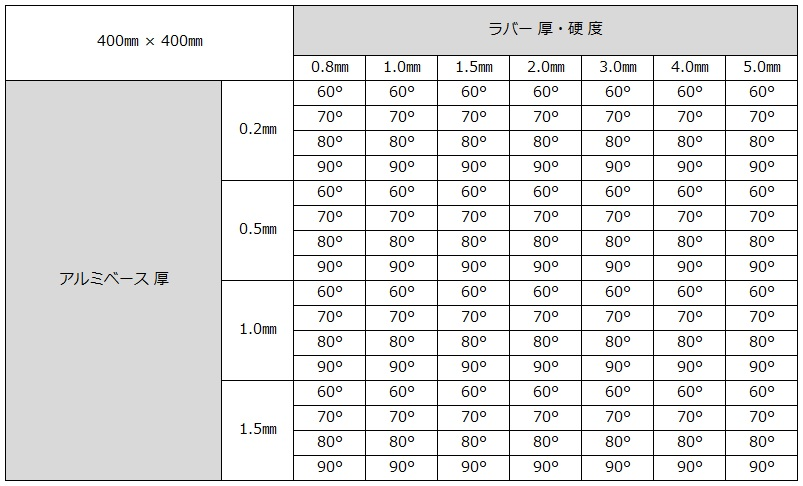20.03.17_平ラバー 400 400 硬度表.jpg