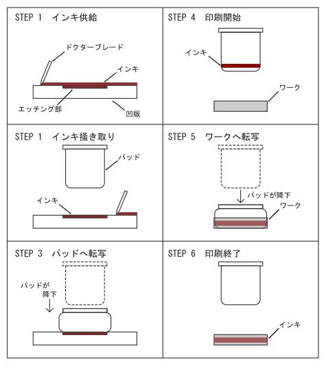 UVインキのパッド印刷02